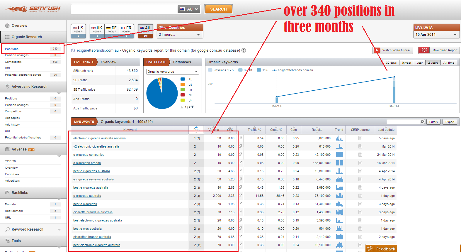 semrush ranking over 340 keywords in 3 monthsv2